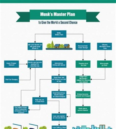 Free Business Plan Software for Mac - Wondershare